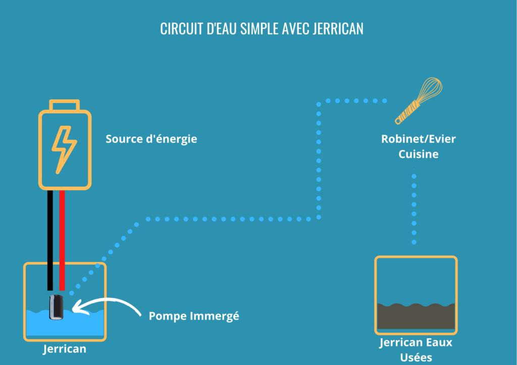 Circuit d'eau simple avec jerrican