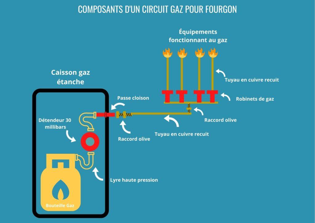 Composants-dun-circuit-gaz-pour-fourgon
